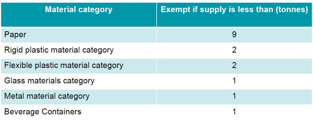 Material Category supply exemptions