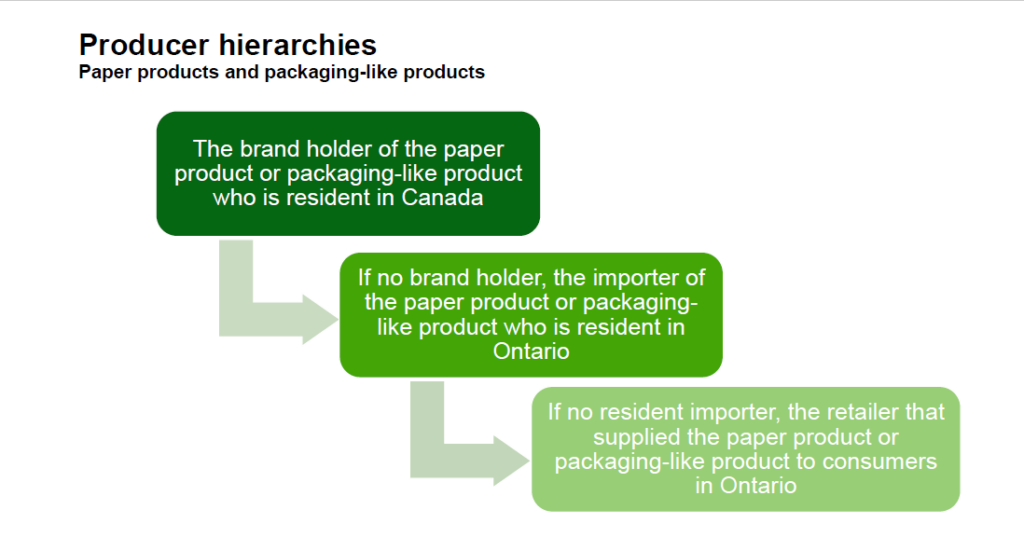 Producer hierarchies - paper products and packaging-like products